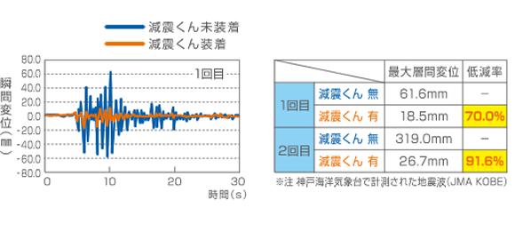 加震実験結果 比較グラフ